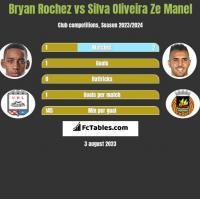 Bryan Rochez vs Silva Oliveira Ze Manel h2h player stats
