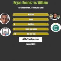 Bryan Rochez vs William h2h player stats