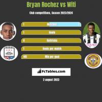 Bryan Rochez vs Witi h2h player stats