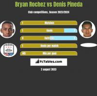 Bryan Rochez vs Denis Pineda h2h player stats