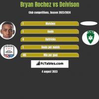 Bryan Rochez vs Deivison h2h player stats