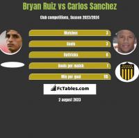 Bryan Ruiz vs Carlos Sanchez h2h player stats
