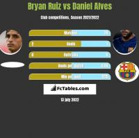 Bryan Ruiz vs Daniel Alves h2h player stats