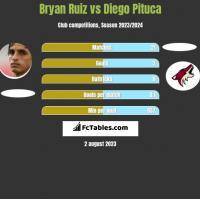 Bryan Ruiz vs Diego Pituca h2h player stats