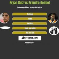 Bryan Ruiz vs Evandro Goebel h2h player stats