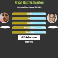 Bryan Ruiz vs Everton h2h player stats