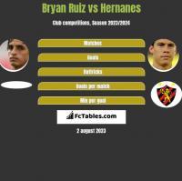 Bryan Ruiz vs Hernanes h2h player stats
