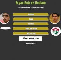 Bryan Ruiz vs Hudson h2h player stats