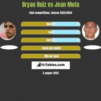 Bryan Ruiz vs Jean Mota h2h player stats