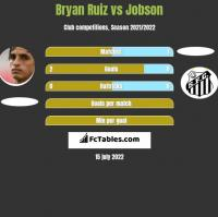 Bryan Ruiz vs Jobson h2h player stats