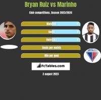 Bryan Ruiz vs Marinho h2h player stats