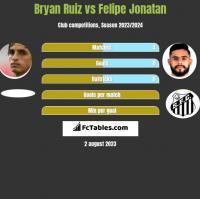 Bryan Ruiz vs Felipe Jonatan h2h player stats