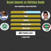 Bryan Smeets vs Christos Donis h2h player stats