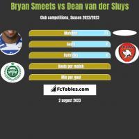 Bryan Smeets vs Dean van der Sluys h2h player stats