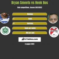 Bryan Smeets vs Henk Bos h2h player stats