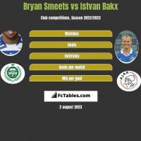 Bryan Smeets vs Istvan Bakx h2h player stats