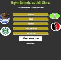 Bryan Smeets vs Jeff Stans h2h player stats