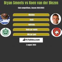Bryan Smeets vs Koen van der Biezen h2h player stats