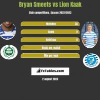 Bryan Smeets vs Lion Kaak h2h player stats