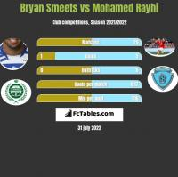 Bryan Smeets vs Mohamed Rayhi h2h player stats
