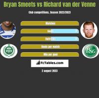 Bryan Smeets vs Richard van der Venne h2h player stats