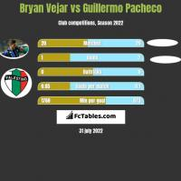 Bryan Vejar vs Guillermo Pacheco h2h player stats