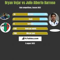 Bryan Vejar vs Julio Alberto Barroso h2h player stats