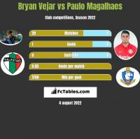 Bryan Vejar vs Paulo Magalhaes h2h player stats