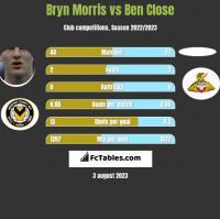 Bryn Morris vs Ben Close h2h player stats
