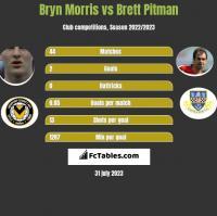 Bryn Morris vs Brett Pitman h2h player stats