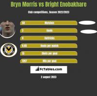 Bryn Morris vs Bright Enobakhare h2h player stats