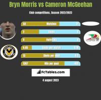 Bryn Morris vs Cameron McGeehan h2h player stats