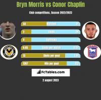 Bryn Morris vs Conor Chaplin h2h player stats