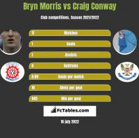 Bryn Morris vs Craig Conway h2h player stats