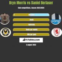 Bryn Morris vs Daniel Berlaser h2h player stats