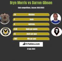 Bryn Morris vs Darron Gibson h2h player stats