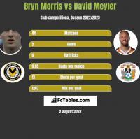 Bryn Morris vs David Meyler h2h player stats