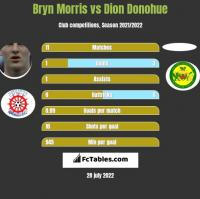Bryn Morris vs Dion Donohue h2h player stats