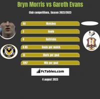 Bryn Morris vs Gareth Evans h2h player stats