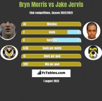 Bryn Morris vs Jake Jervis h2h player stats