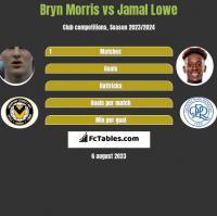 Bryn Morris vs Jamal Lowe h2h player stats