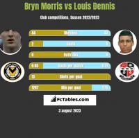 Bryn Morris vs Louis Dennis h2h player stats