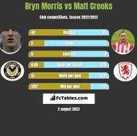 Bryn Morris vs Matt Crooks h2h player stats