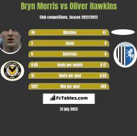 Bryn Morris vs Oliver Hawkins h2h player stats