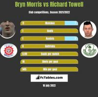 Bryn Morris vs Richard Towell h2h player stats