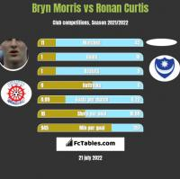 Bryn Morris vs Ronan Curtis h2h player stats