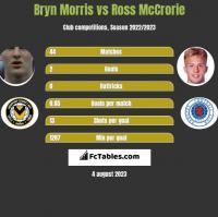 Bryn Morris vs Ross McCrorie h2h player stats
