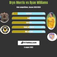 Bryn Morris vs Ryan Williams h2h player stats