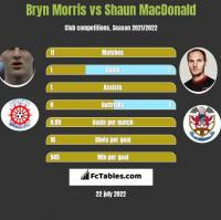 Bryn Morris vs Shaun MacDonald h2h player stats