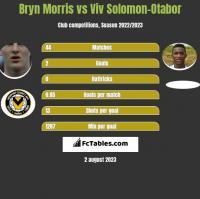 Bryn Morris vs Viv Solomon-Otabor h2h player stats